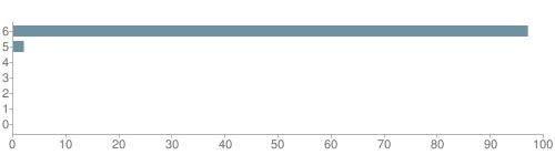 Chart?cht=bhs&chs=500x140&chbh=10&chco=6f92a3&chxt=x,y&chd=t:97,2,0,0,0,0,0&chm=t+97%,333333,0,0,10|t+2%,333333,0,1,10|t+0%,333333,0,2,10|t+0%,333333,0,3,10|t+0%,333333,0,4,10|t+0%,333333,0,5,10|t+0%,333333,0,6,10&chxl=1:|other|indian|hawaiian|asian|hispanic|black|white